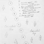 Схема расположения таинственных кругов