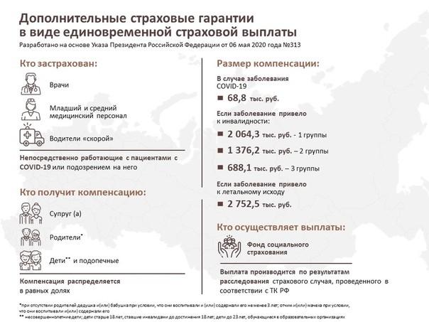 26 работников медицинских учреждений Свердловской области уже получили страховые выплаты в связи с заражением COVID-19