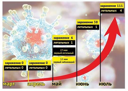 Шагнули за сотню Такова статистика заболевания коронавирусной инфекцией в Североуральске на конец июля