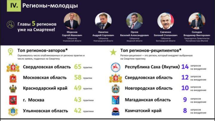 Свердловская область лидирует по количеству заявок, поданных на «Смартеку» Агентства стратегических инициатив