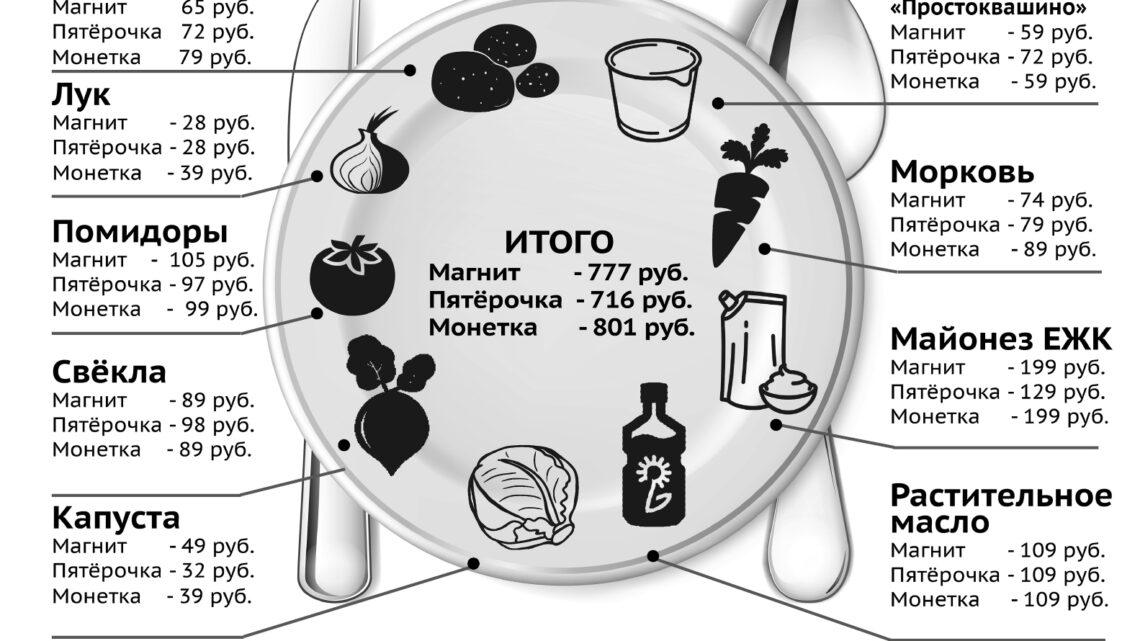 Почём тарелочка борща?  В Свердловской области резко подорожали овощи.